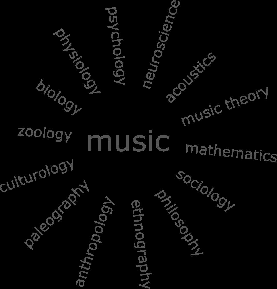 sciences around music